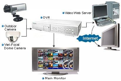 What security cameras you need and how to install wifi for Security camera placement software